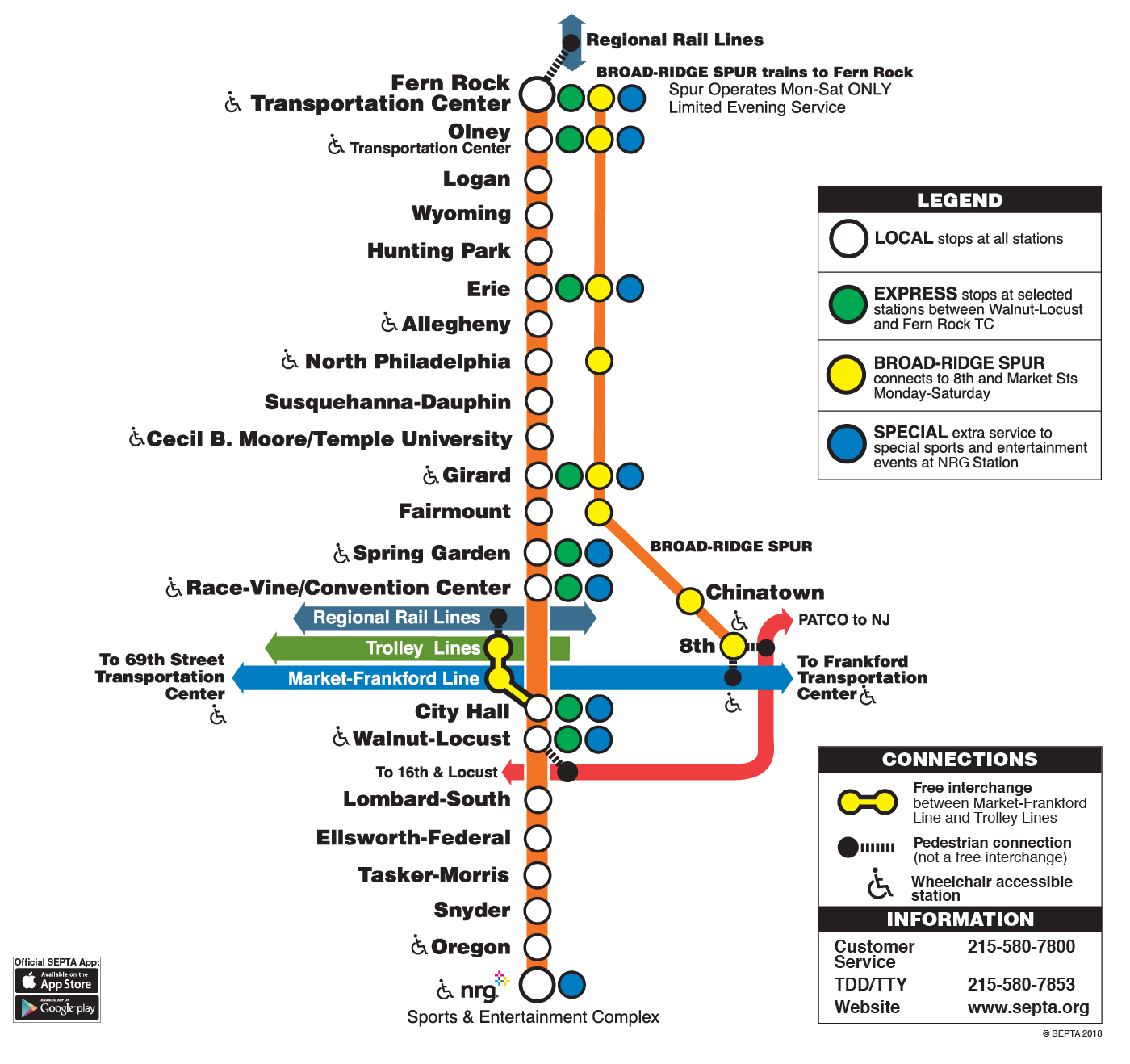 Broad Street Line Map SEPTA | Broad Street Line Map